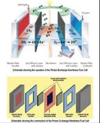 AFRL Advances Proton Exchange Membrane Fuel Cell Research