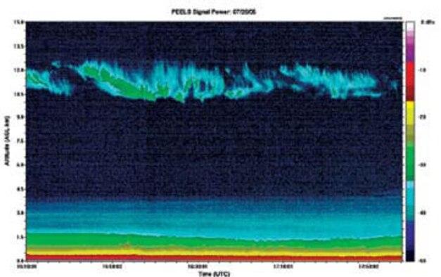 Cirrus Cloud Study Shows Laser Beam Impact