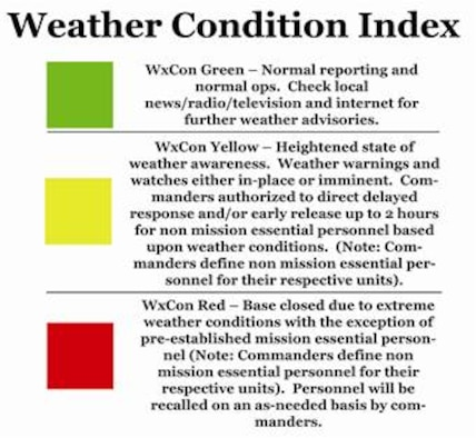 Sheppard Weather Condition Index