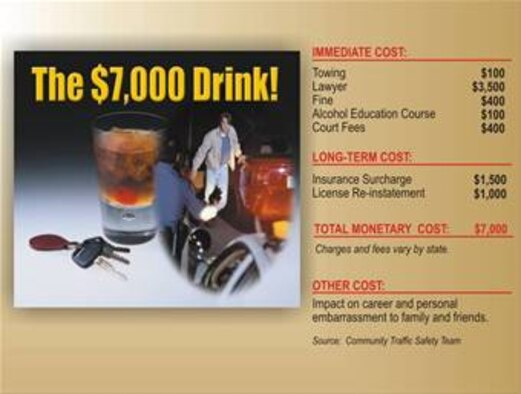 If you drink and drive, expect your drink to cost at least $7,000.