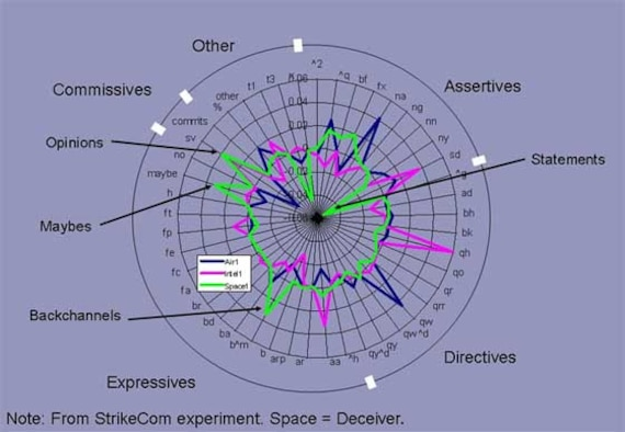 This diagram represents a sample speech act profile from the StrikeCom experiment showing submissive and uncertain behavior by the deceiver. The experiment was conducted at the University of Arizona Center for the Management of Information with funding from the Air Force Office of Scientific Research. (Graphic courtesy of University of Arizona – Tucson).