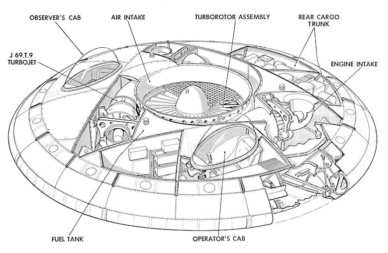 Cutaway drawing of the Avrocar showing its major components. (U.S. Air Force photo)