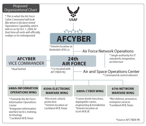 Military Organizational Chart: Officials detail scope units of AFCYBER command e U.S. Air Force ,Chart