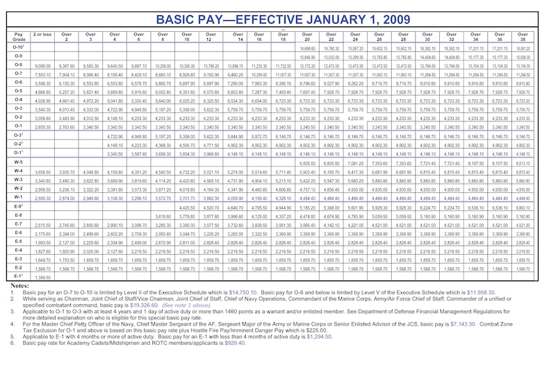 2009 military pay chart schriever air force base article display