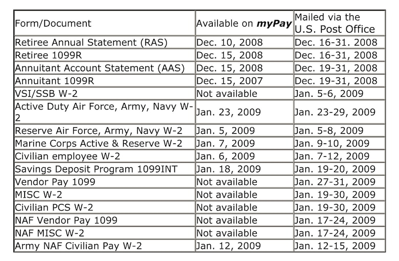 Dfas To Release 2008 Tax Statements Mountain Home Air Force Base