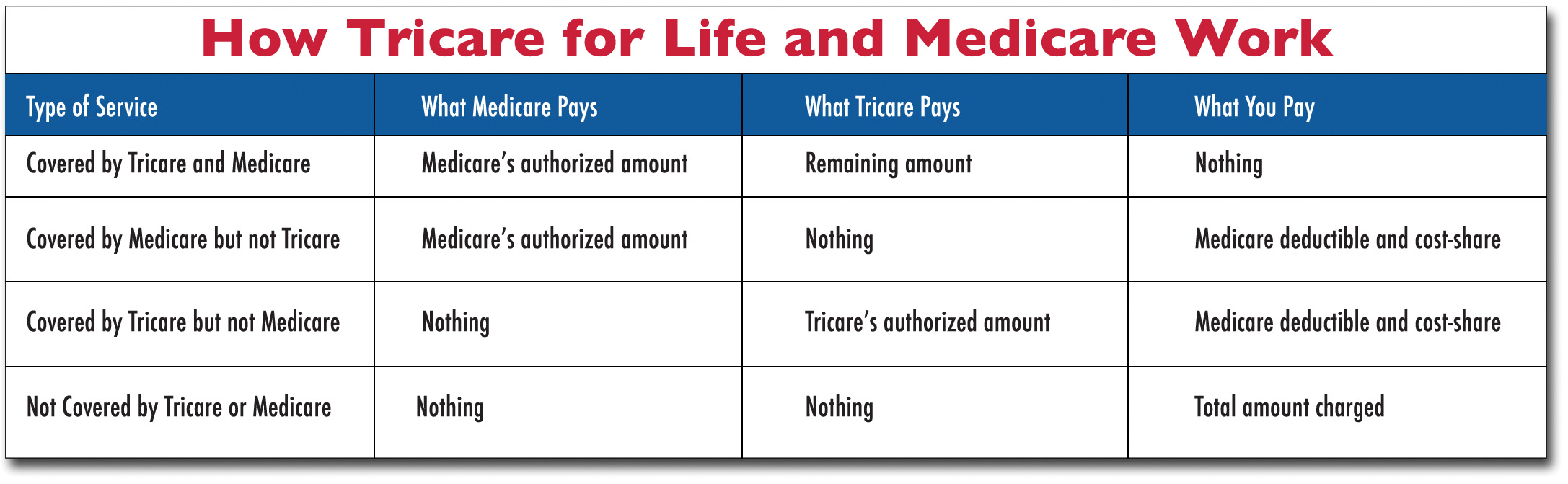 Tricare: What every Reservist needs to know > Citizen Airman ...