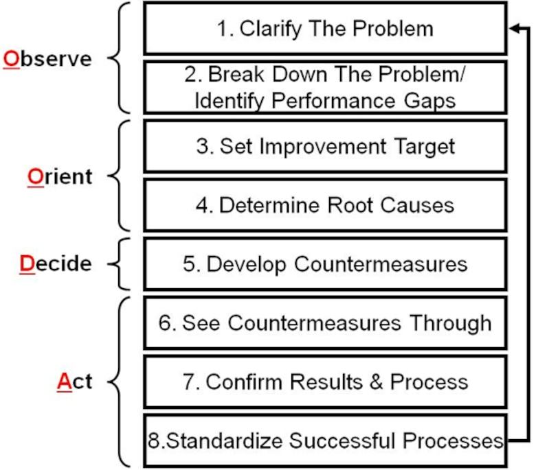 8-Step problem solving process