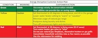 Energy Disruption Customer Action Plan chart describes green, yellow and red conditions. (Courtesy graphic)