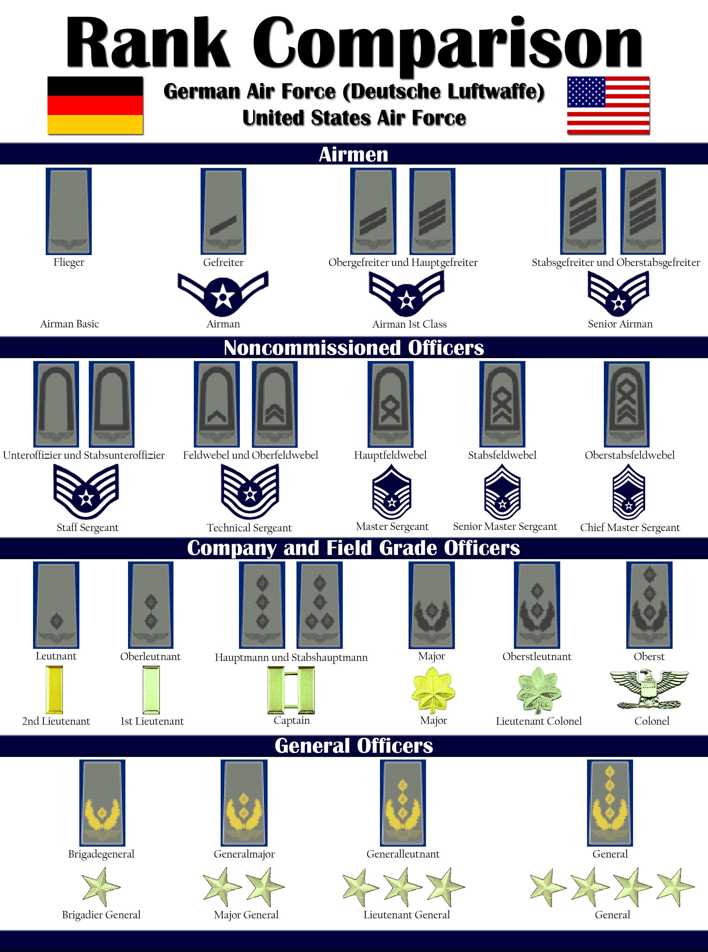 U S  Air Force/German air force rank comparison