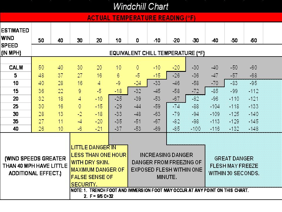 This is an image of Amazing Printable Wind Chill Chart