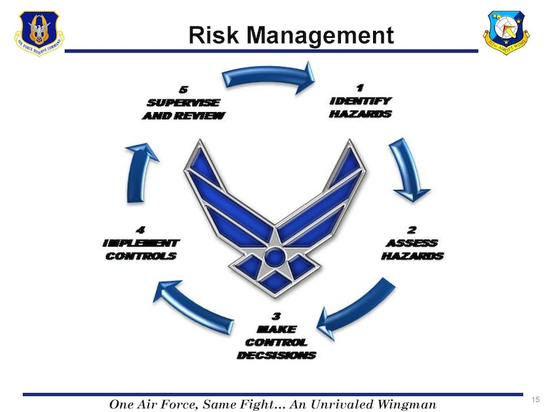 The U.S. Air Force is adopting a five-step risk management cycle to replace the former six-step cycle. The changes will be reflected in the updated Air Force Instruction 90-901, Operational Risk Management.