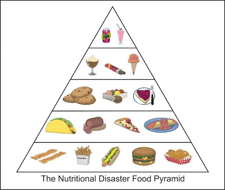 Food pyramid disaster (U.S. Air Force graphic/James E. Luman)