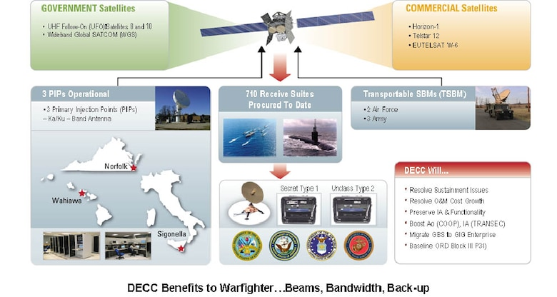 Global Broadcast Service > Air Force Space Command > Display