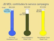 Throughout April and May JB MDL servicemembers contribute to service-unique campaigns. Money raised is donated to programs and foundations aiding servicemembers in need.
