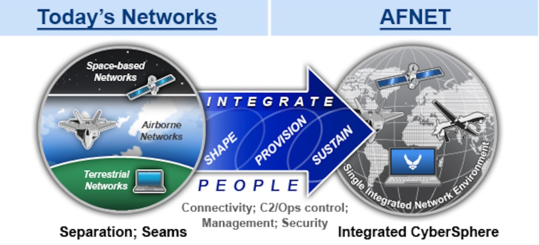 The Air Force Network Integration Center, a direct reporting unit to Air Force Space Command, works closely with other AF organizations to shape, provision, sustain and integrate the AF enterprise network.  The single integrated network environment will provide a seamless flow of information among air, space and terrestrial layers, and most importantly, complete mission assurance to the joint warfighter.