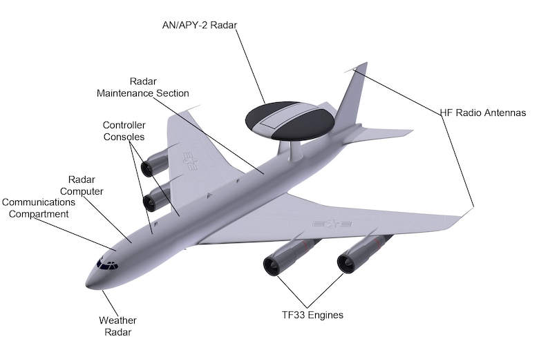 One of JBER's assets for achieving air sovereignty: AWACS ...