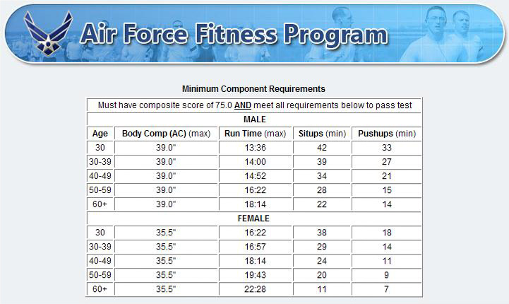 navy physical fi...Apft Standards