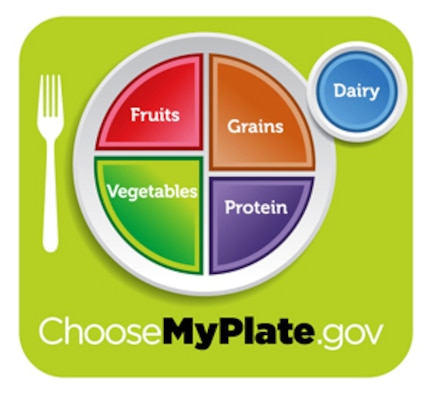 The new MyPlate food guide icon has replaced the pyramid for promoting healthier food choices and portion sizes. (U.S. Department of Agriculture graphic)