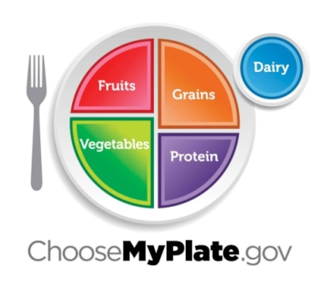 The new ChooseMyPlate diagram replaces the old USDA Food Pyramid to help with healthier food choices and portion control.