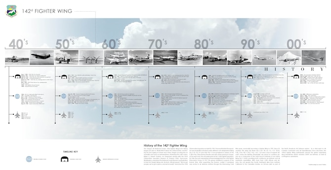 142 FW History Timeline Poster