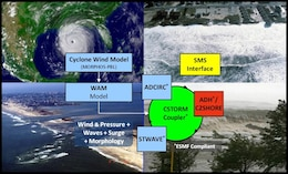 An example schematic workflow for ERDC's CSTORM-MS.
