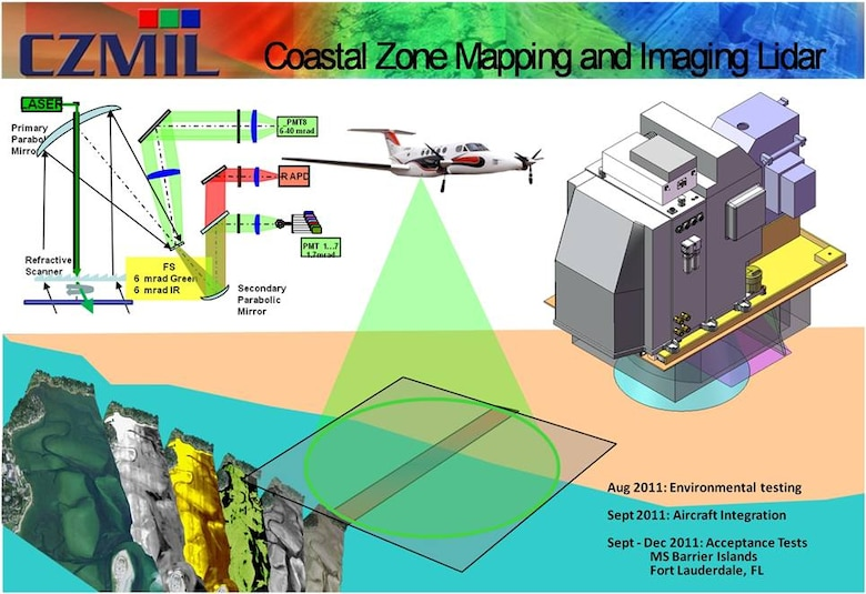 Coastal Zone Mapping and Imaging Lidar