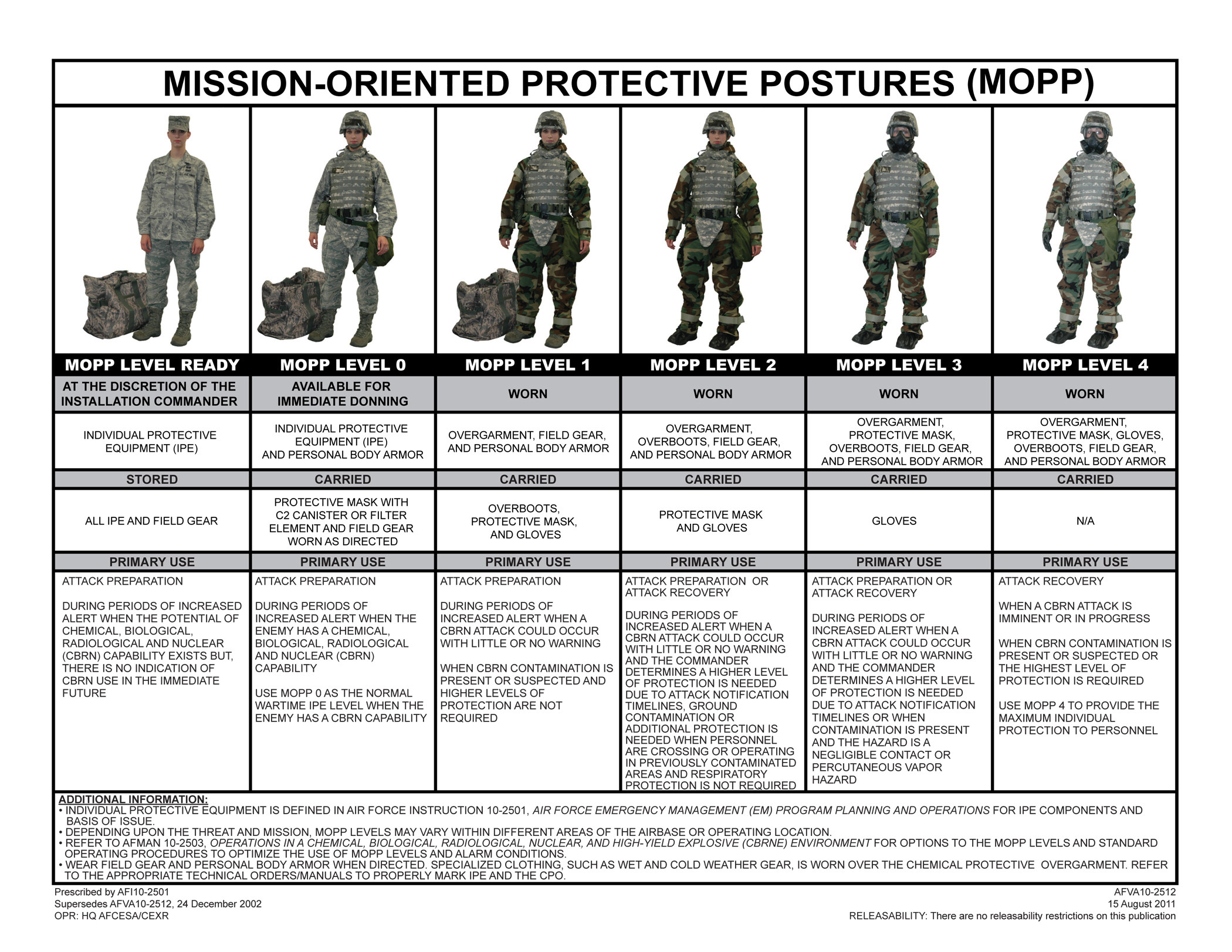 Us Military Ranks Chart: Photos,Chart