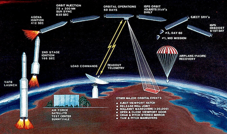 GAMBIT 3 KH-8 launch, operation and recovery sequence. (Photo courtesy of National Reconnaissance Office)