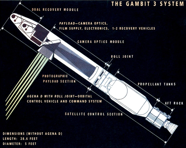 GAMBIT 3 KH-8 schematic showing the folded path camera, roll joint connecting the Agena and payload sections, and dual film return vehicles. (Photo courtesy of National Reconnaissance Office)