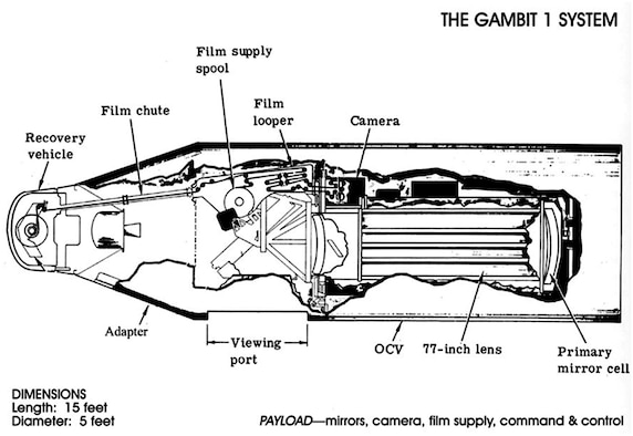 GAMBIT 1 KH-7 schematic showing the arrangement of the camera, film supply and re-entry vehicle. (Photo courtesy of National Reconnaissance Office)