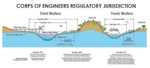 USACE Regulatory Jurisdiction grahpic