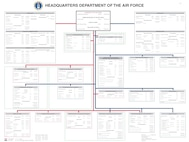 HQ Department of the Air Force Organization Chart 2006