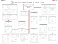 HQ Department of the Air Force Organization Chart 2011