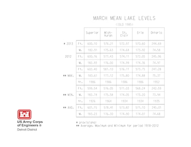 March Mean Lake Levels