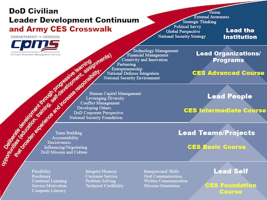 DoD Civilian Leader Development Continuum and Army Civilian Education System Crosswalk