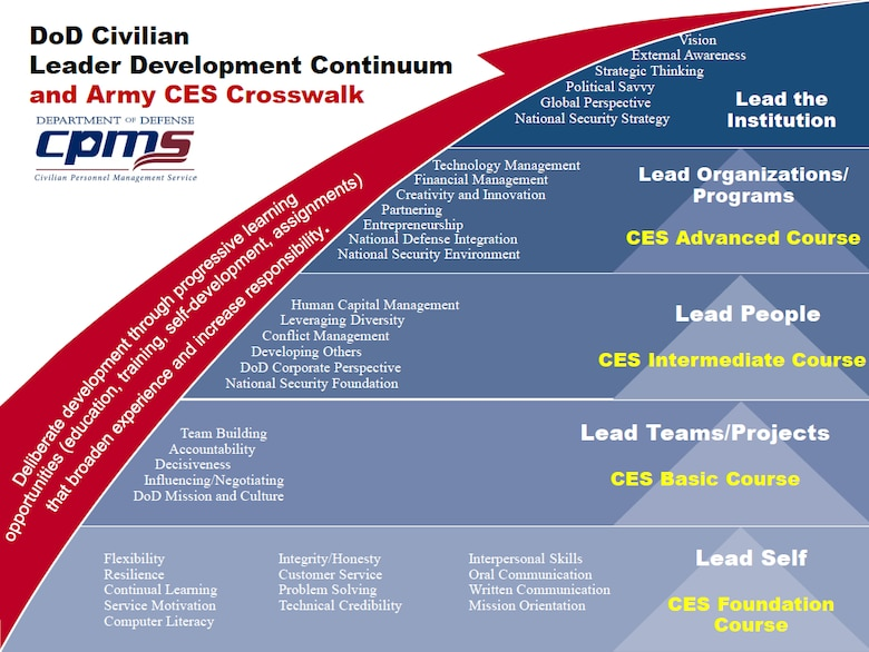 Army Civilian Training and Leadership Development Program Encouraged