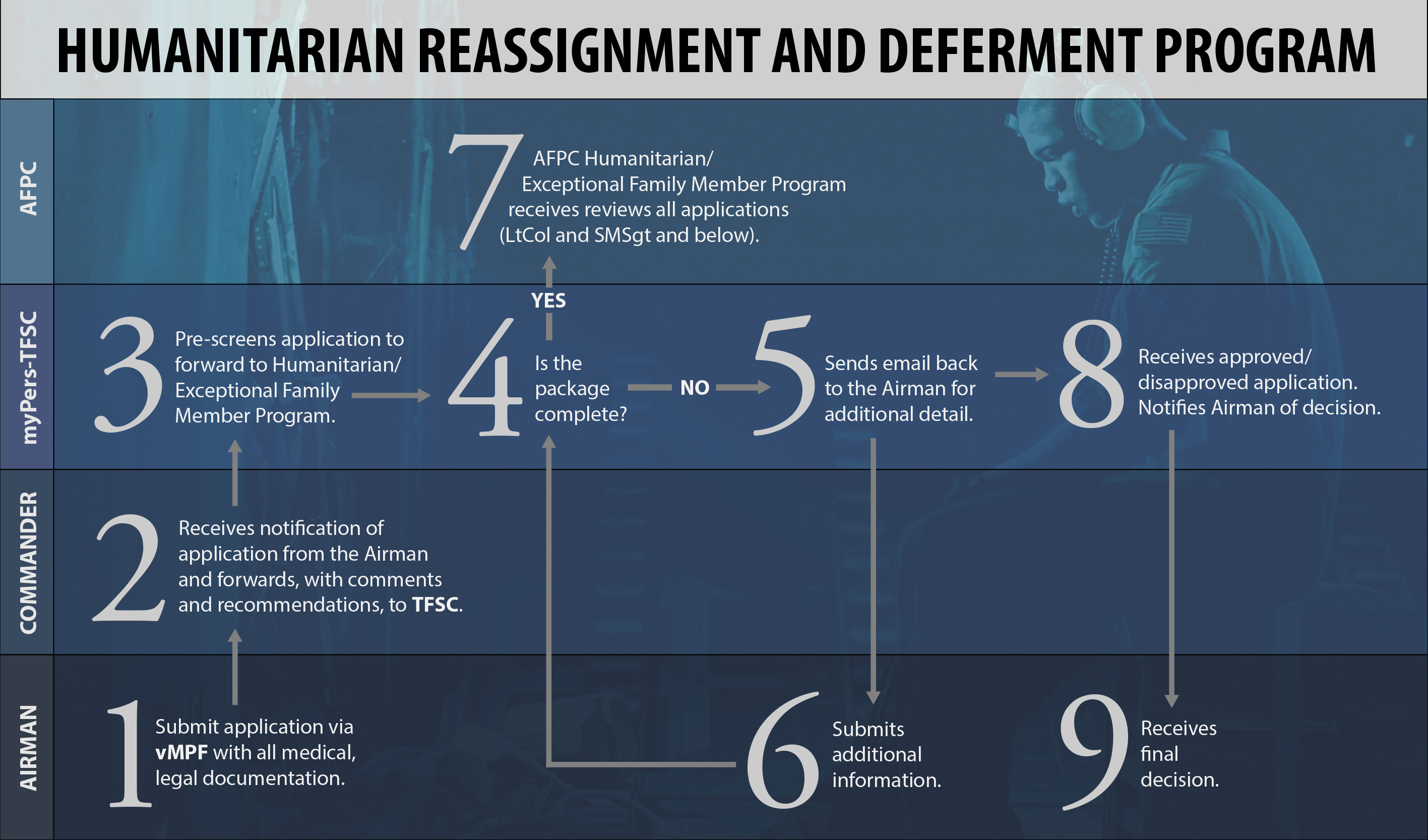 Application Of Pareto Chart: Humanitarian assignments bring Airmen close to home help them 7be ,Chart