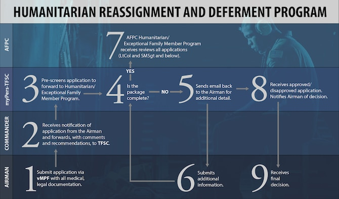 The humanitarian reassignment and deferment program follows a 9-step process to allow Airmen with severe, short-term problems involving family members to apply for special assignment consideration close to home. (U.S. Air Force graphic/Sylvia Saab)