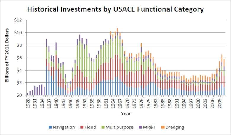 "Graphic of historical Investments by USACE Functional Category from IWR report 2013-R-04, ""Estimating USACE Capital Stock, 1928-2011."""