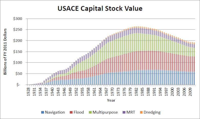 "Graphic of USACE Capital Stock Value from IWR report 2013-R-04, ""Estimating USACE Capital Stock, 1928-2011."""