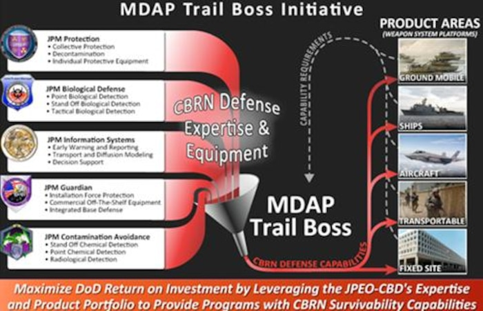 MDP Trail Boss Initiative