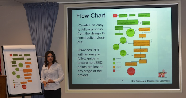 ALBUQUERQUE, N.M., -- Architect Denise Saiz, representing Team 1, explains the flow chart for creating a process for LEED Certification for new construction for Air Force in-house design, during the team's presentation to the District Corporate Board, June 17, 2013.