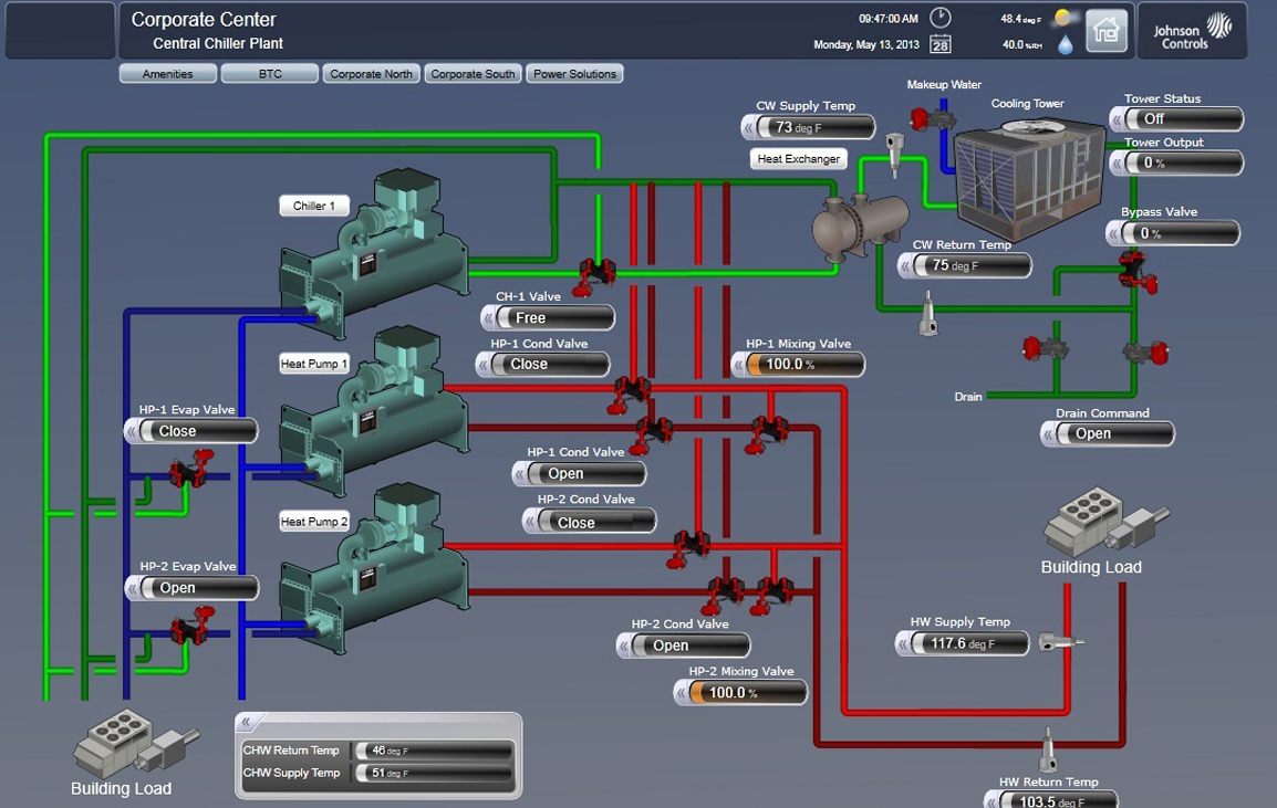 A screen shot of utility monitoring and control system - Most efficient heating system ...