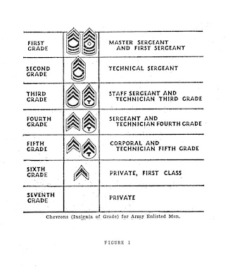 Figure 1. Chevrons (Insignia of. Grade) for Army Enlisted Men