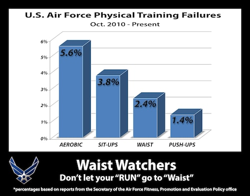 The waist measurement portion of the fitness assessment is the second least reason for failure among Airmen. (U.S. Air Force graphic/Senior Airman Carlin Leslie)