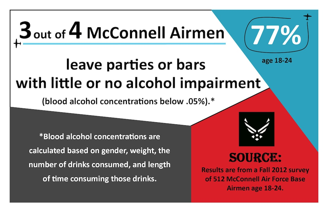 The final poster out of seven states three quarters of McConnell Airmen age 18 to 24 leave parties or bars with little or no alcohol impairment. The Alcohol Social Norms Intervention Project was initiated at McConnell in March 2012 to 577 out of 622 Airmen ages 18 to 24, and will be complete in August 2013. (Courtesy graphic)