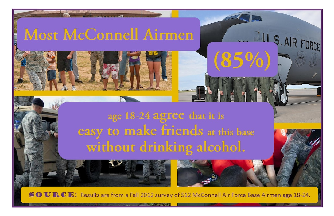 The fifth of seven posters states most McConnell Airmen age 18 to 24 agree that it is easy to make friends at this base without drinking alcohol. The Social Norms project's purpose is to enhance alcohol prevention training programs Air Force-wide and is currently being administered at eight installations with an estimated 8,500 Airmen participants. (Courtesy graphic)