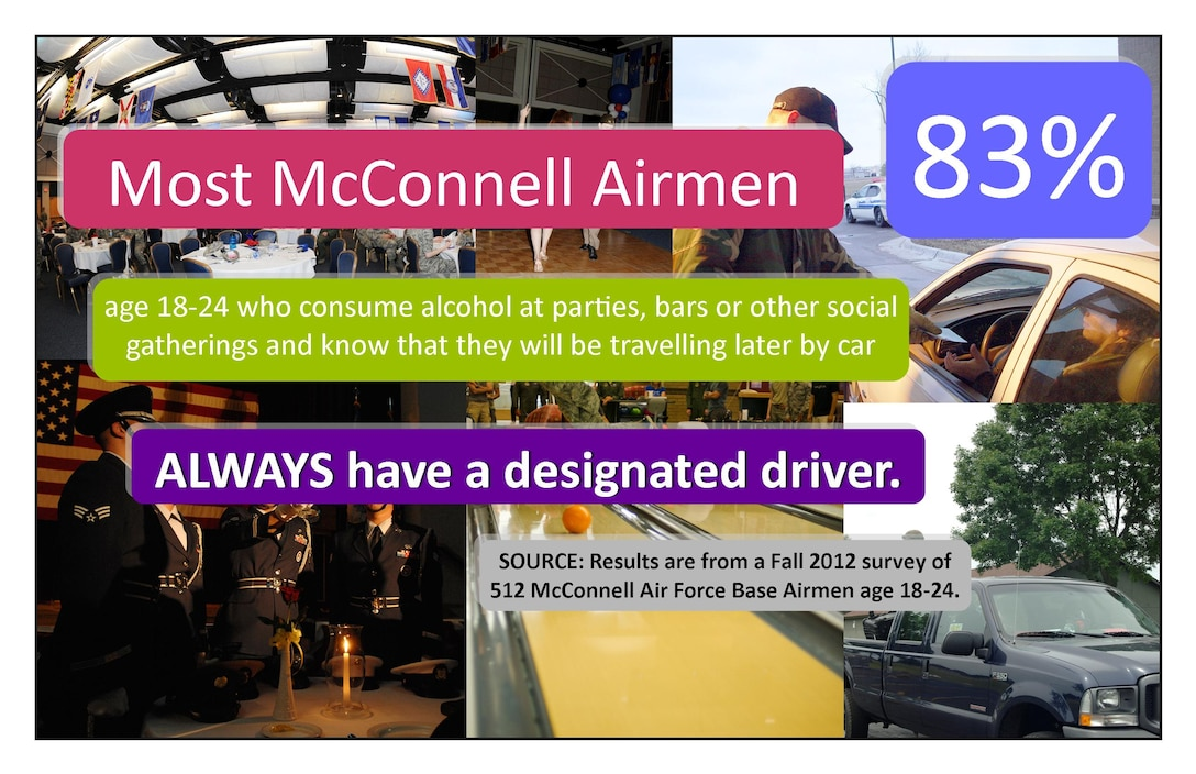 The fourth of seven posters states most McConnell Airmen age 18 to 24 who consume alcohol at parties, bars or other social gatherings always have a designated driver. The Alcohol Social Norms Intervention Project was initiated at McConnell in March 2012 to 577 out of 622 Airmen ages 18 to 24, and will be complete in August 2013. (Courtesy graphic)