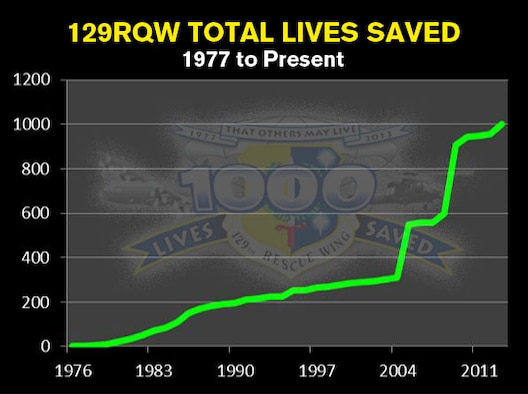 129th Rescue Wing total lives saved.  1977 to present.