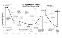 Safety Story Timeline
